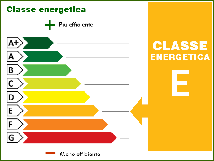144.35 kWh/m² anno